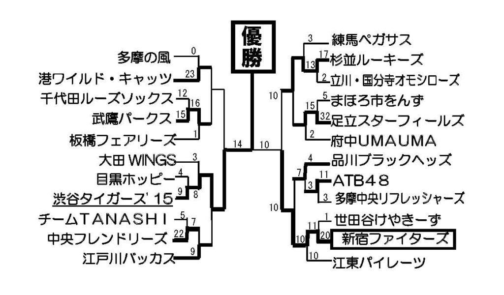 トーナメント表・結果